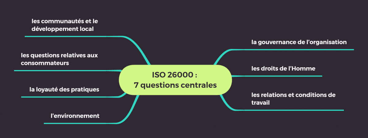 conseil ISO 26000 : 7 questions centrales